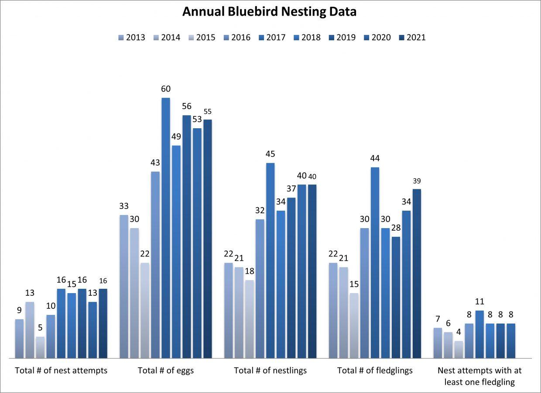 Annual Bluebird Nesting Data 2013-2021