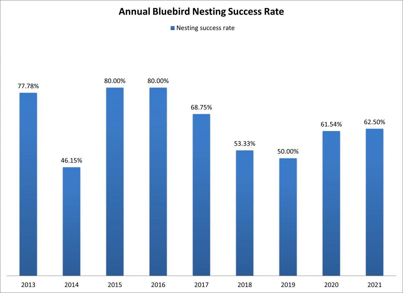 Annual Bluebird Nesting Success Rate 2013-2021