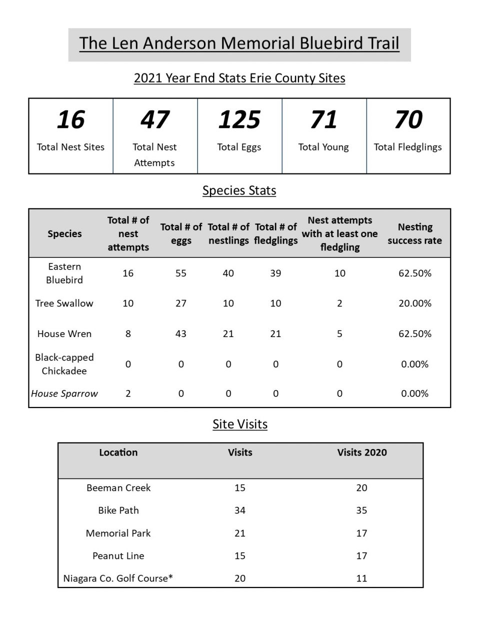 Year End Stats 2021 Erie